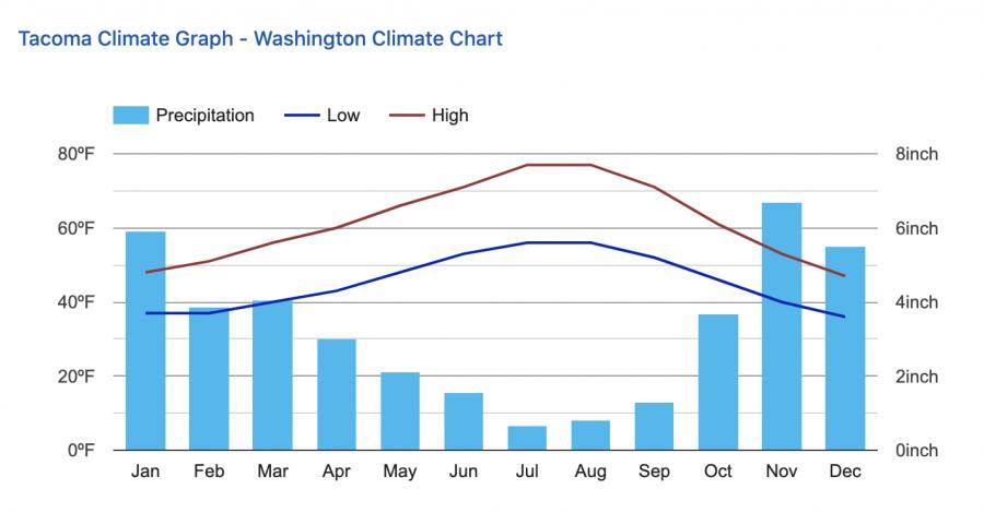 Tacoma%E2%80%99s+Climate+Graph%0A%0A